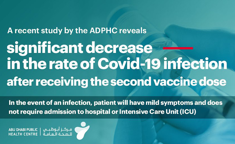 UAE Study Highlights COVID-19 Vaccine Efficacy, Impact on Preventing Hospitalization